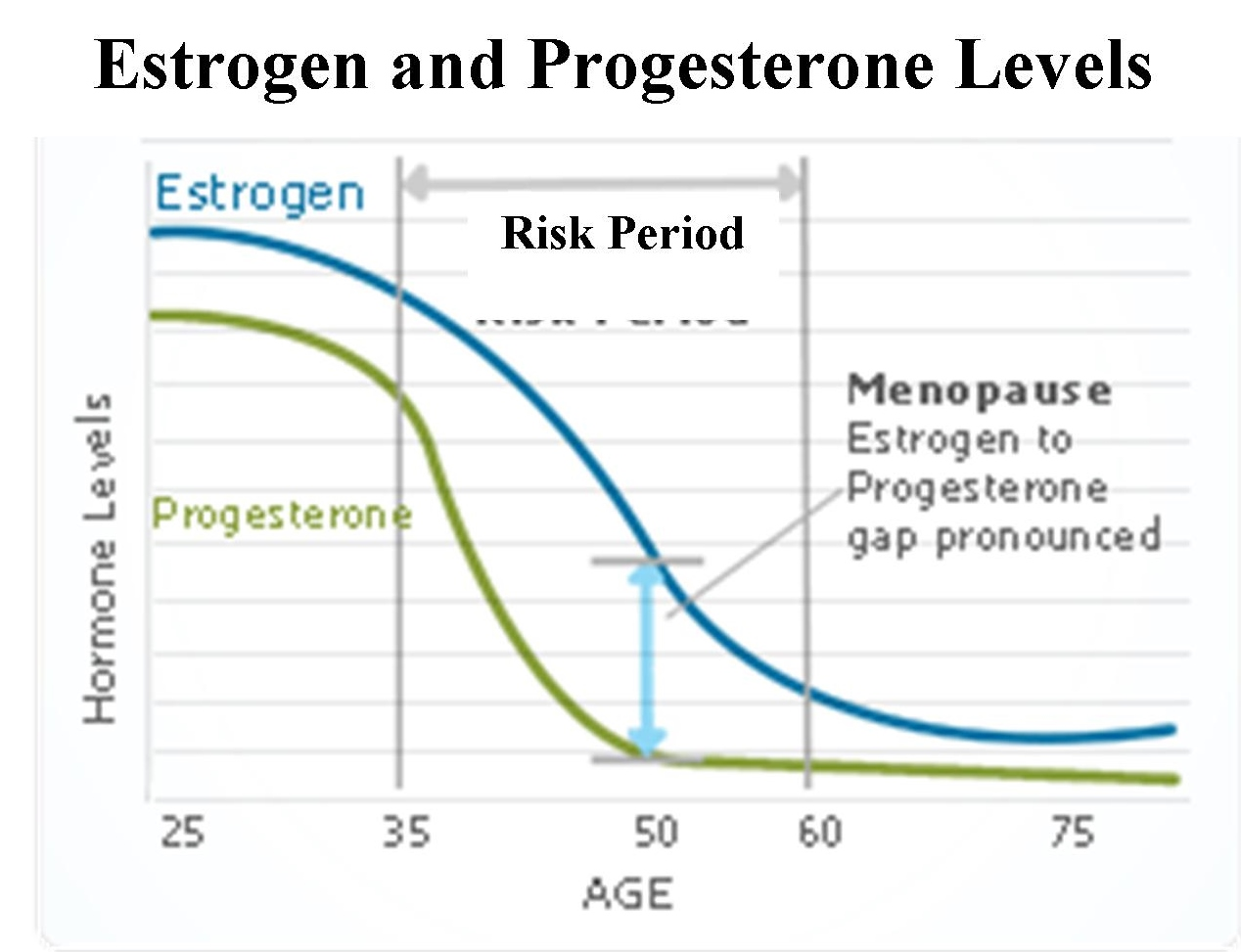 symptoms of low testerone